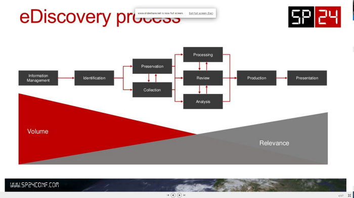 in a presentation about SharePoint E-Discovery capabilities by Maarten Eekels (click for presentation)